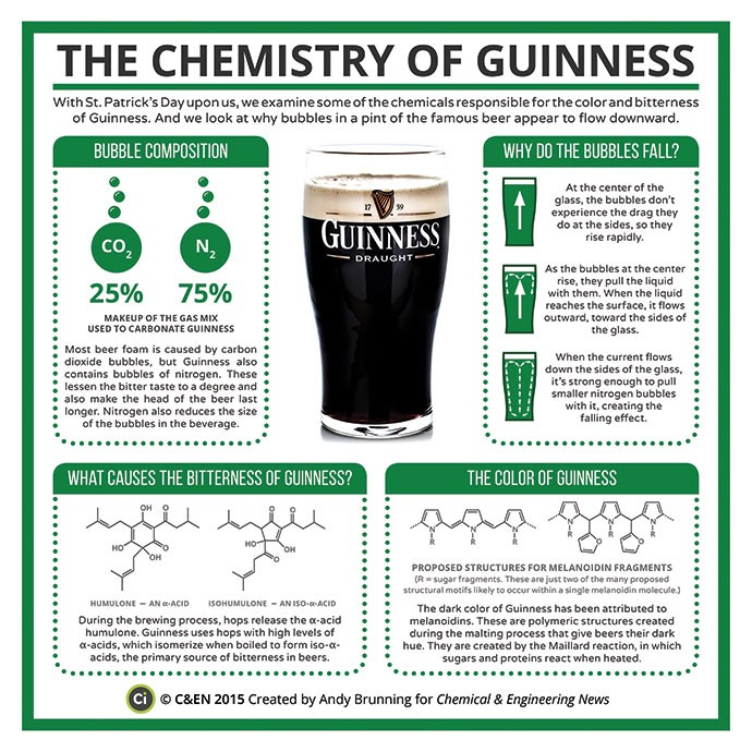 Chemistry of Guiness