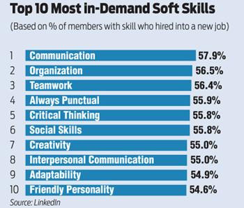 In demand skills